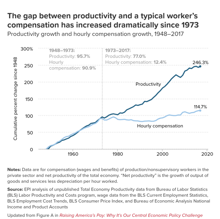 productivity-vs-compensation