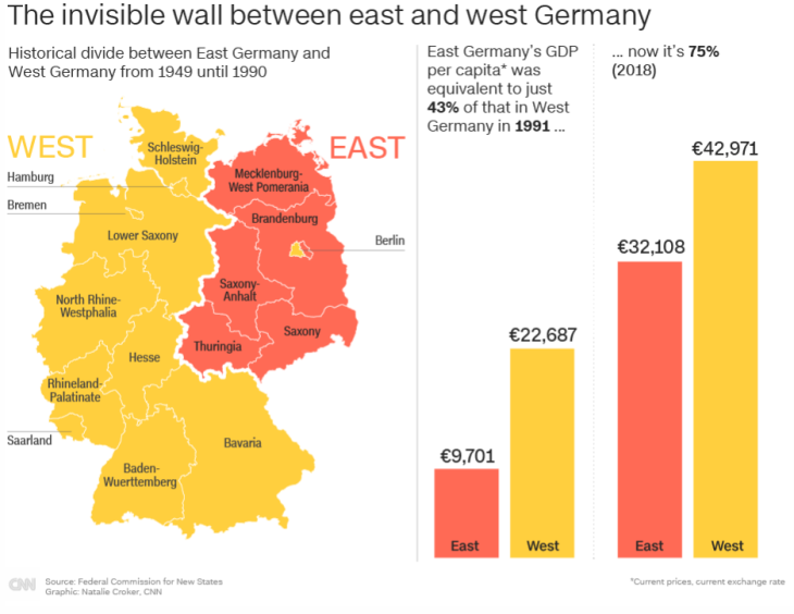 East-vs-West-Germany-GDP-2018