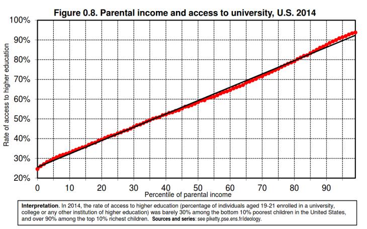 Income_univ-enroll